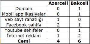 azercell bakcell